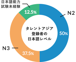 高い日本語能力