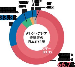 3年以上の日本在住歴日本の教育機関の出身者多数